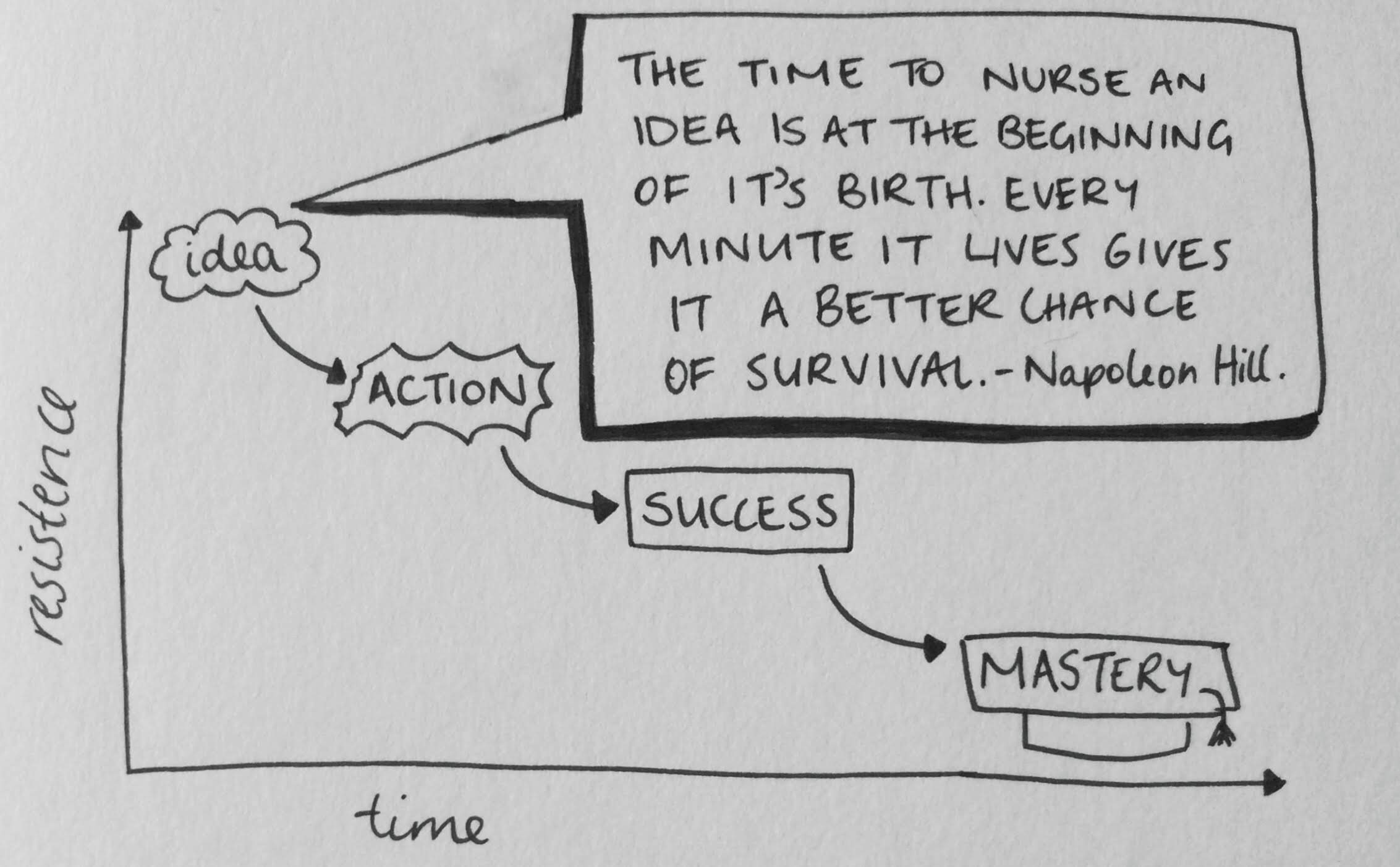 The time to nurse an idead is at the beginning of it's birth. Every minute it lives gives it a better chance of survival. - Napoleon Hill